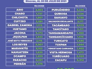 Aplicadas en Michoacán, 183 mil 357 vacunas anti COVID-19 a personas de 30 a 39 años