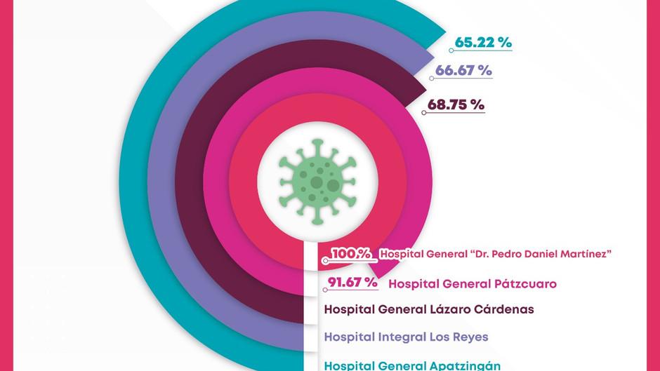 Ocupación de camas COVID-19 arriba del 50 por ciento, en 8 hospitales de la SSM