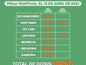 Aplicadas, 366 mil 140 dosis de la vacuna contra COVID-19 en Michoacán