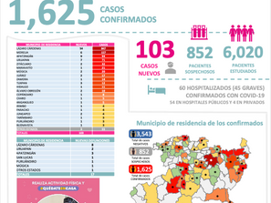 Se dispara contagios de Coronavirus en Lázaro Cárdenas