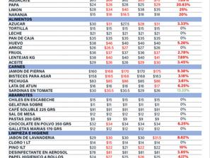 Los precios suben: ¡Aún en la Cuarentena!, ANPEC