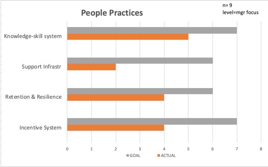 People Practices View