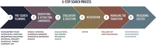 six step search process