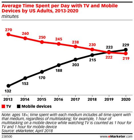 chart showing time spent per day with TV and mobile