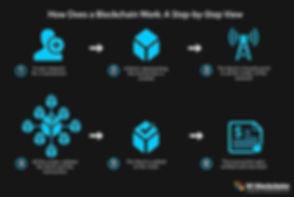 How_Does_a_Blockchain_work.jpg