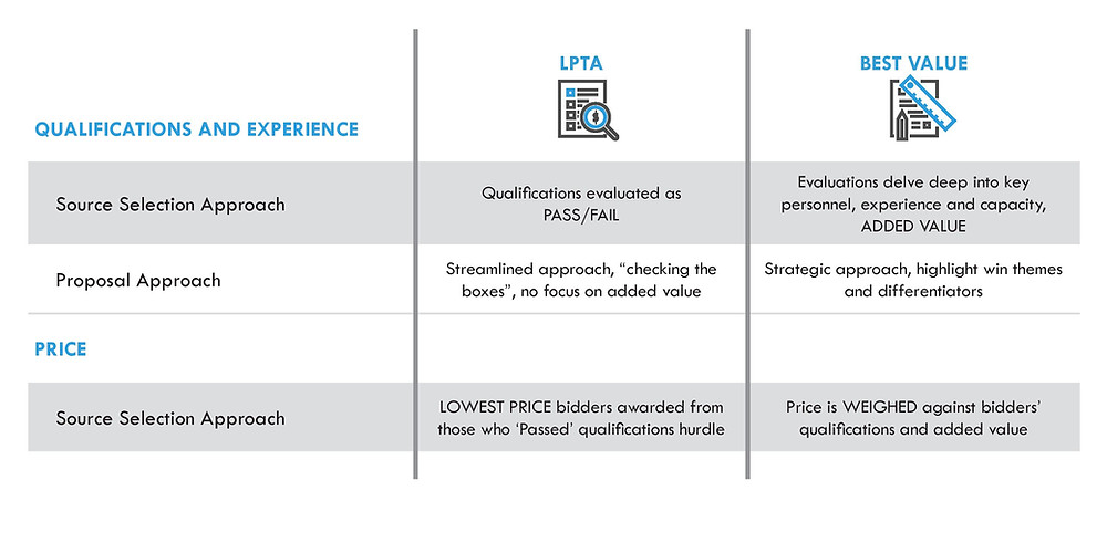 LPTA vs. Best Value