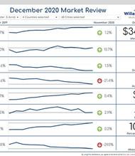 WVMLS Market Review