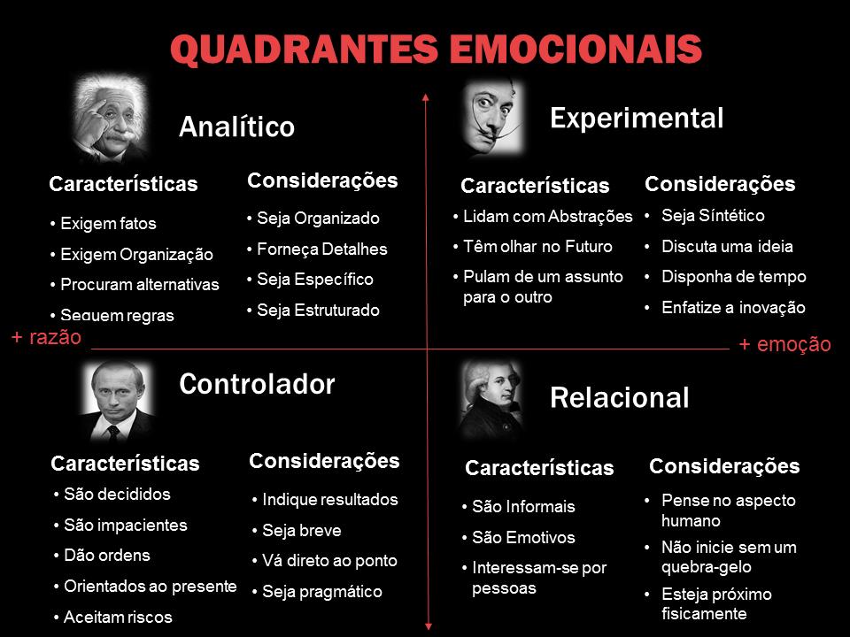 Quadrante Emocional - Marcia Penna Consultoria