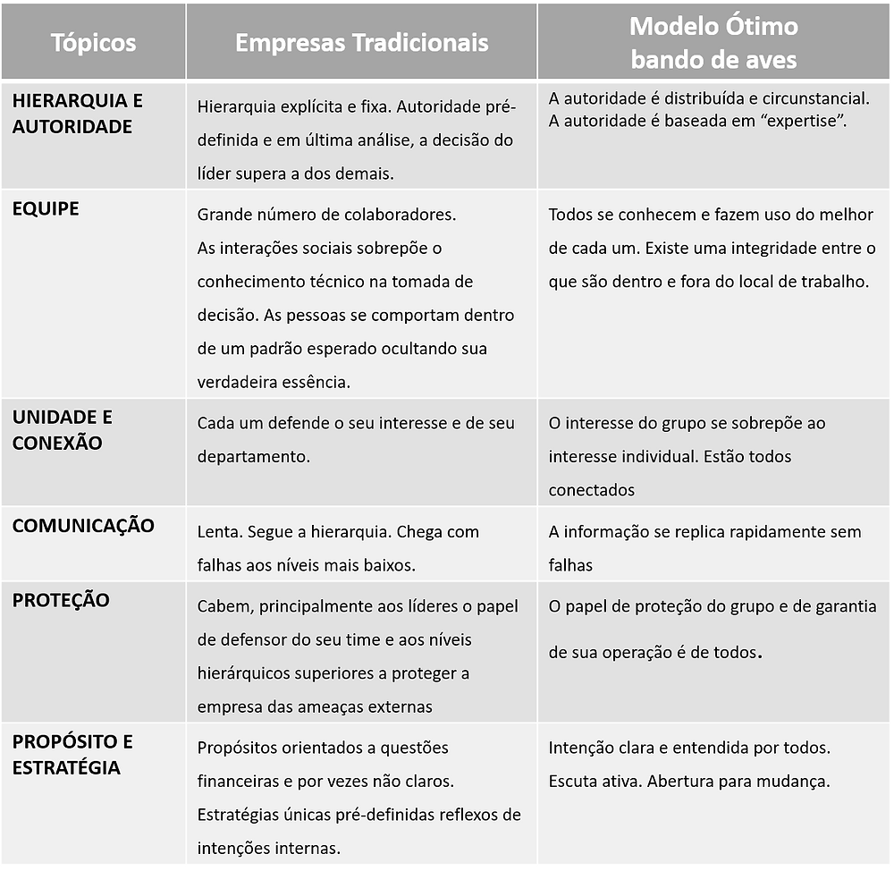 Comparativo modelo comando e controle com Modelo de Autoridade distribuída