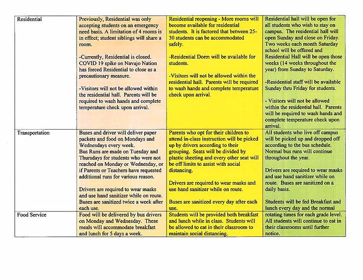 School Re-Entry Plan.SY2021-2022.DCS.Prnt.Grdn.Staff.071321_Page_2.jpg