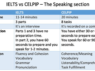 The Speaking Exam:   IELTS vs CELPIP