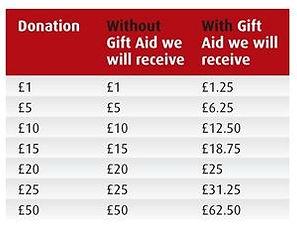 Aid Chart.jpg