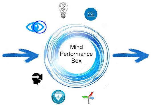 mental coach, coaching, mental tprestazione, miglioramento, sport, mindbox, focus attentivo, realtà virtuale, metodi per migliorare, mental, training