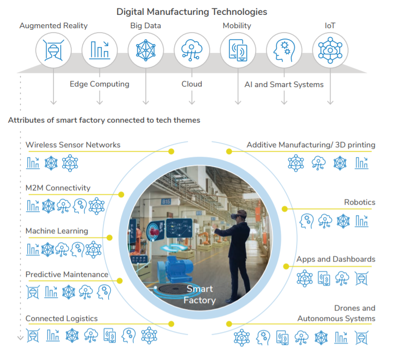 Digital Manufacturing Technologies.png