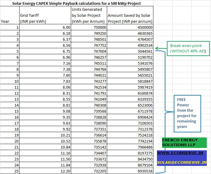 Solar Energy Cost Effectiveness Payback