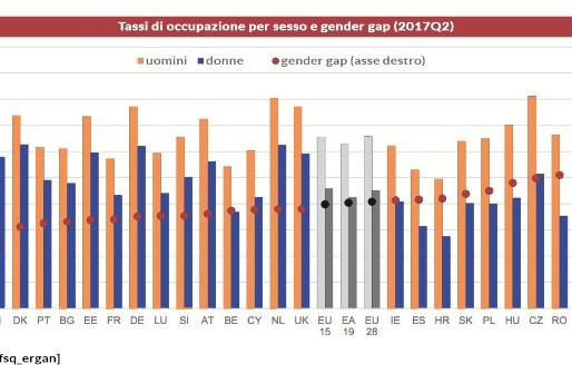 Gender Gap: Quali sono le differenze di genere?