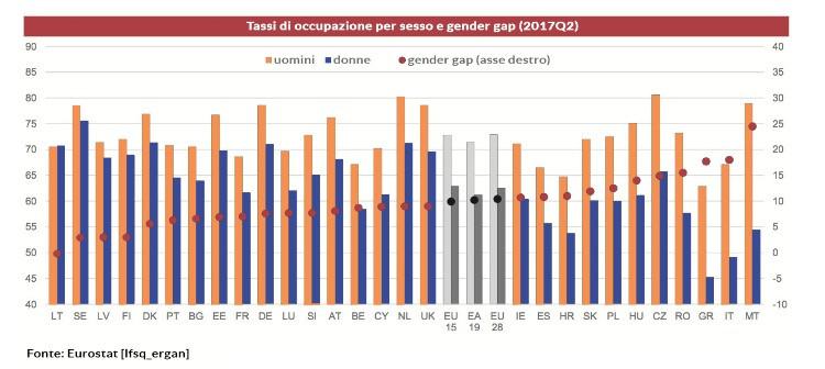 Tasso di occupazione per genere al 2017