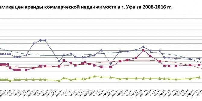 Тренды рынка коммерческой недвижимости г. Уфы на 2 полугодие 2016 года. Динамика с 2008 года в сегме