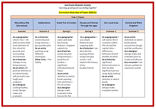 Curriculum overview of topics 2020.21.PN