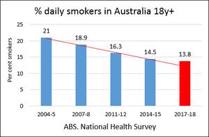 % daily smokers in Australia