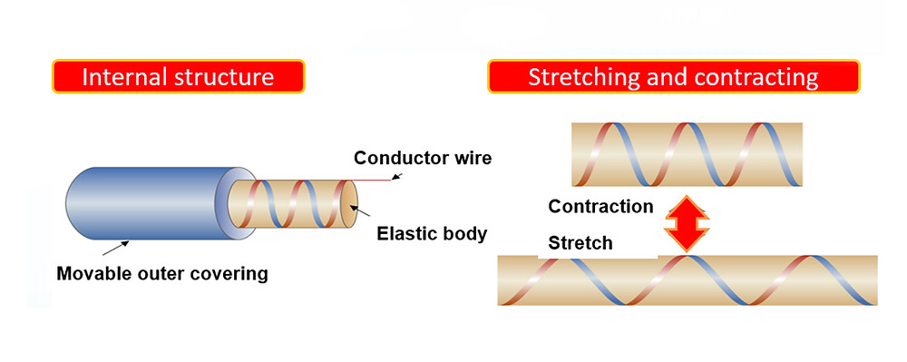 How can a cable stretch and contract? Roboden's structure consists of conductor wires wound in a spiral configuration over an elastic body, and covered in a braided outer covering.