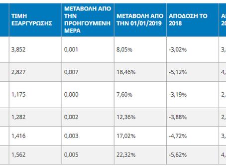 Τιμές Επενδυτικών Ταμείων MetLife