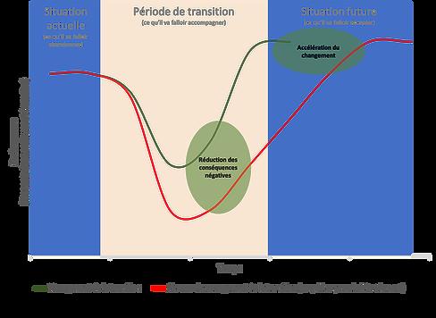 schéma_j-curve.png
