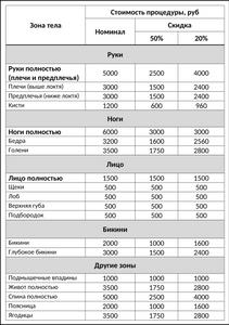 Таблица стоимости удаления волос по зонам тела при лазерной эпиляции