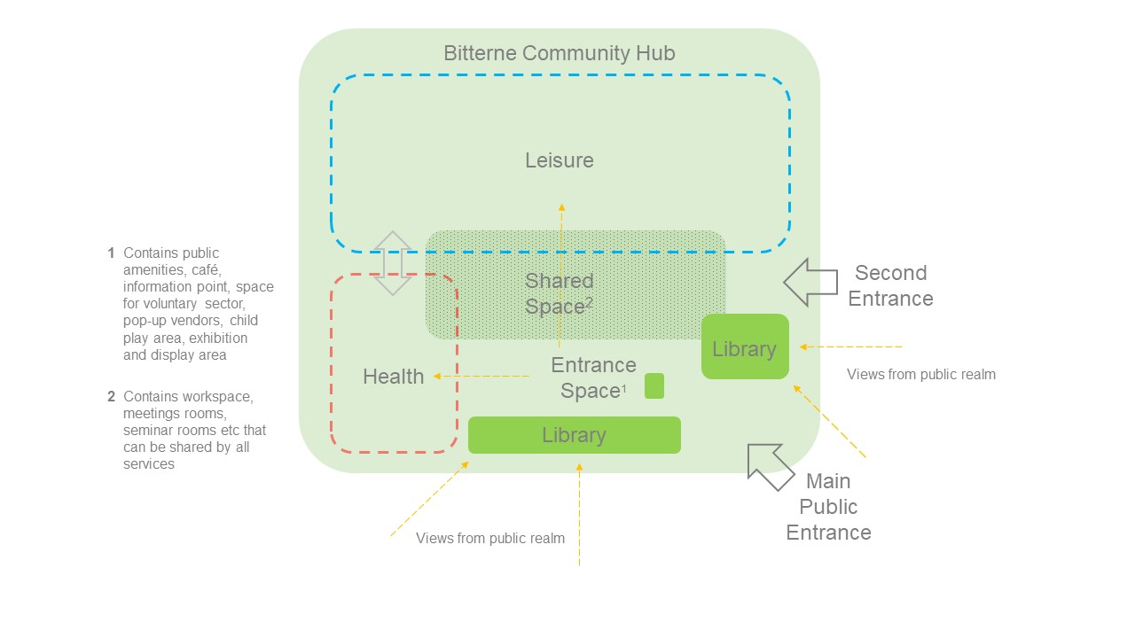 Conceptual layout for new hub