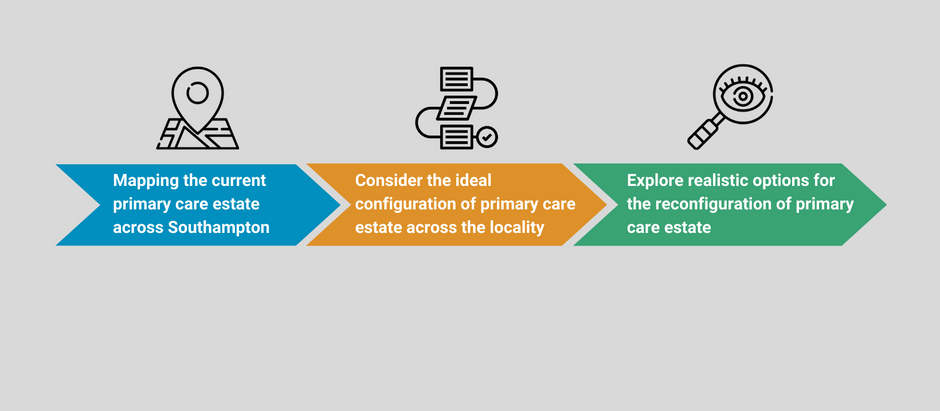 Supporting Southampton CCG with Primary Care Estate Infrastructure Planning