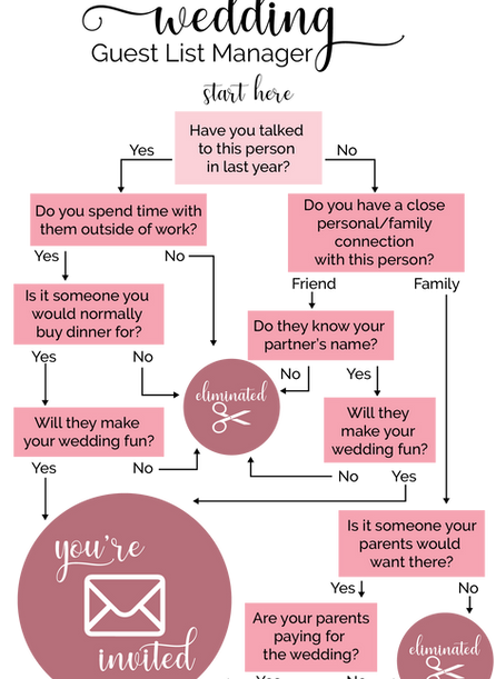 Who Made the Cut?  A Guide to Narrowing Down Your Guest List to maximize your event budget.