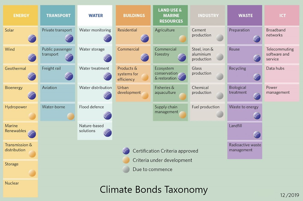 Battling Climate Change and Coronavirus with Green Stimulus - Climate bonds taxonomy