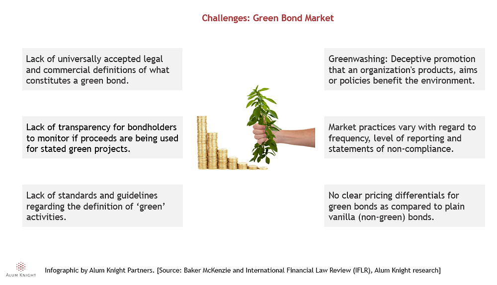 Battling Climate Change and Coronavirus with Green Stimulus - Green bond market challenges