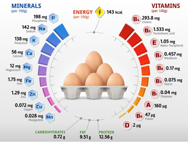 Vitamins and Minerals in Eggs