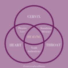 Trinity of Vagal Healing.png