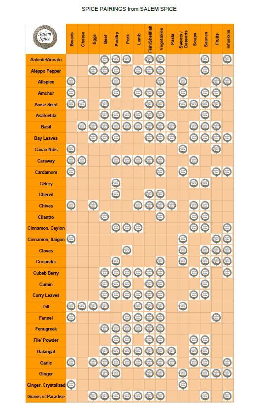 Spice pairing chart