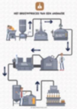 Het brouwproces van een animatie.jpg