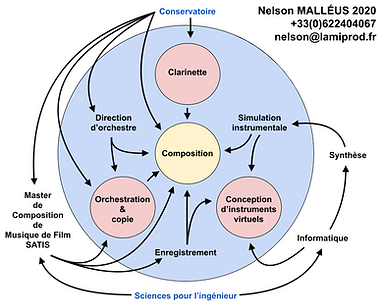 Carte de visite Nelson MALLEUS