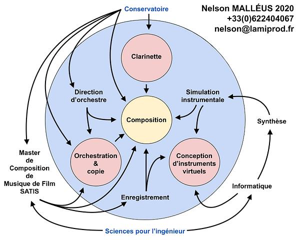 Nelson MALLEUS 2020
