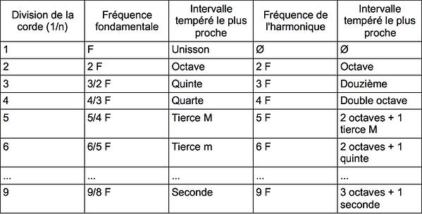 Tableau des divisions d'une cordes et des harmoniques