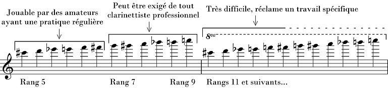 clarinette registres aigu et suraigu