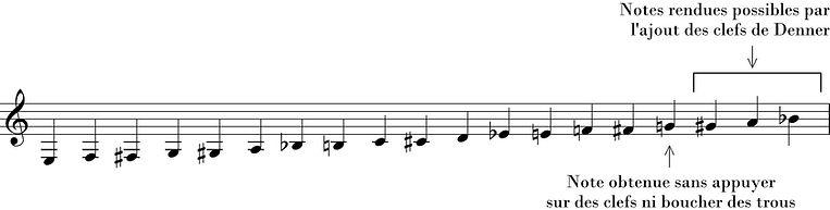 clarinette registre chalumeau