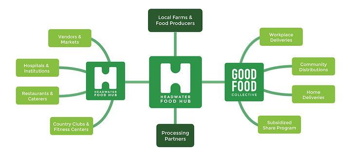 Food Hub Model.jpg