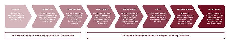 Website-Design-Process-Infographic-01.jp