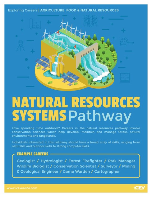 Natural Resources Systems