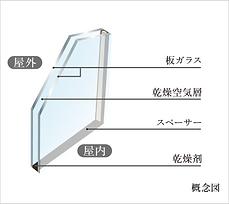 複層ガラス.png