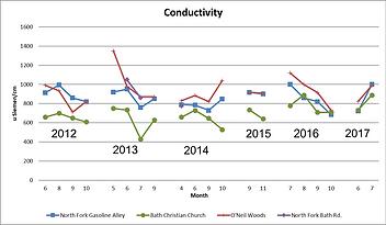 Conductivity 2017.png