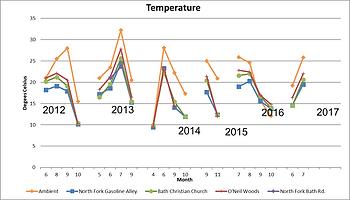 Temperature 2017.png