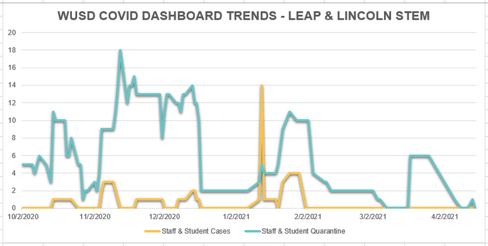 041521 LEAP-Lincoln STEM.PNG