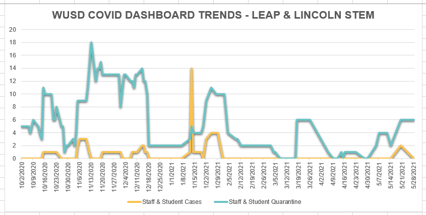 052821 LEAP-Lincoln STEM.PNG